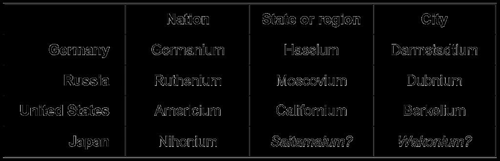 nationstateregion