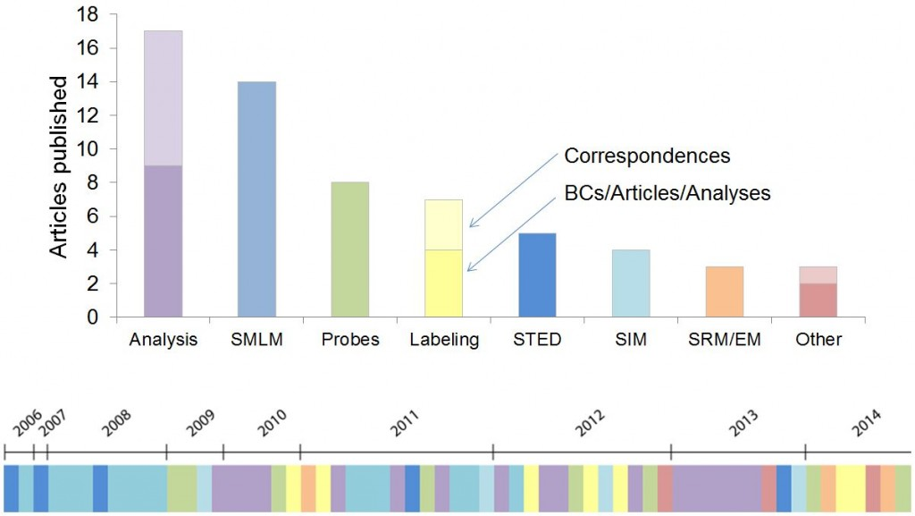 A visualization of SRM papers published in Nature Methods over the years.
