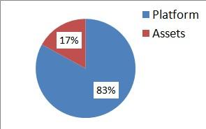 Platform_assets