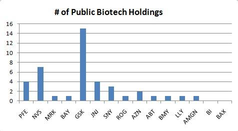 Public_biotech_holdings