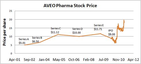 AVEO-Stock-chart.png