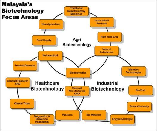 Malaysian Bionexus Incentives Nature Research Bioengineering Community
