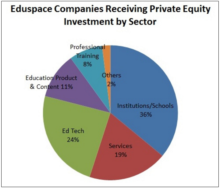 Eduspace companies receiving private equity investment