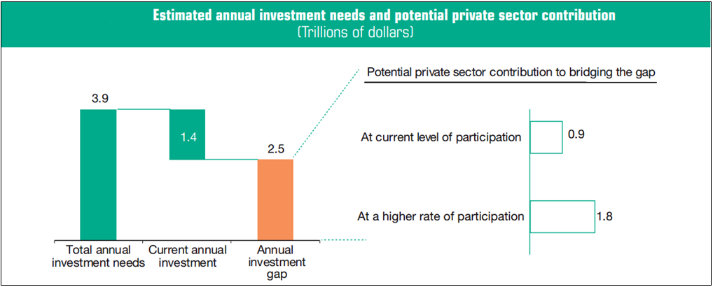 Private sector contribution