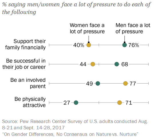 Americans see different pressure points for men and women