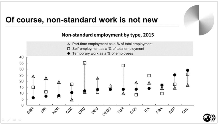 Non-standard work is not new