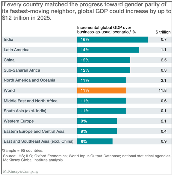 Gender parity and GDP