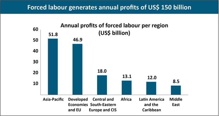 Forced labour profits