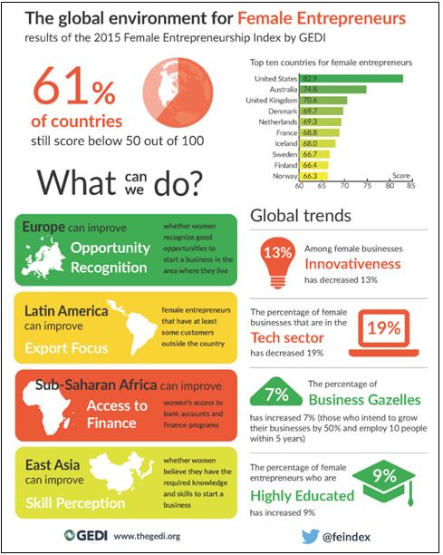 The global environment for female entrepreneurs