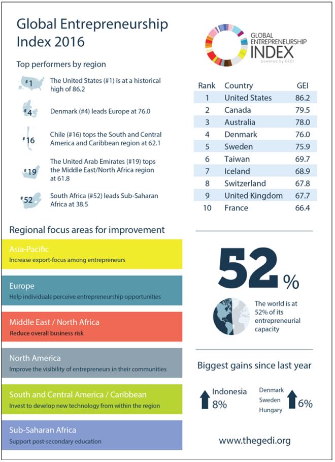 Global Entrepreneurship Index 2016