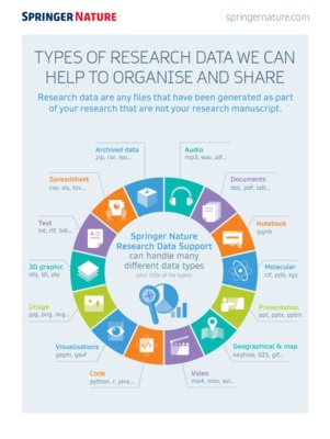 Research Data Support: The types of data we can help to organise and share