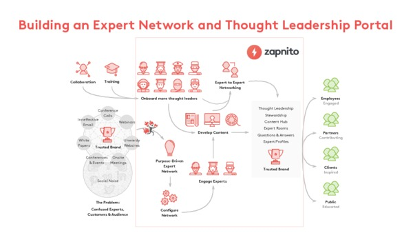 Zapnito Customer Journey