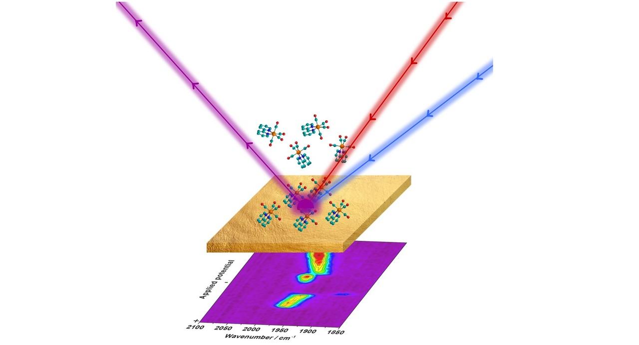 Shining a light on electrocatalytic mechanisms using ...
