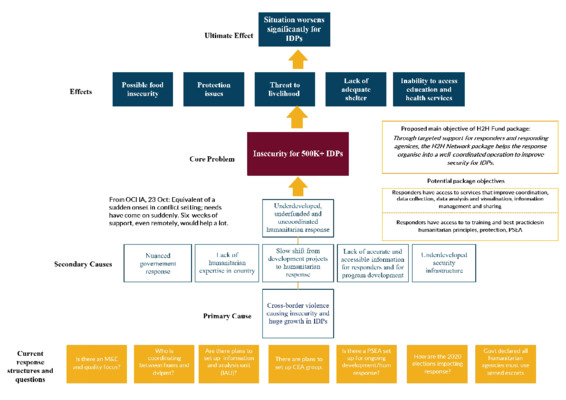 Burkina Faso Humanitarian Emergency Problem tree