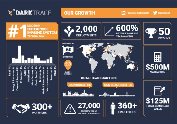 Darktrace Growth Summary