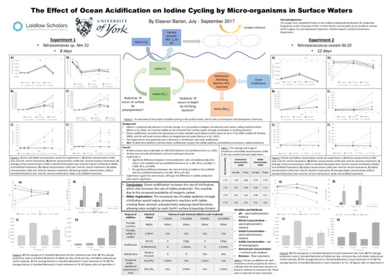 The Effect of Ocean Acidification on Iodine Cycling by Micro-organisms in Surface Waters
