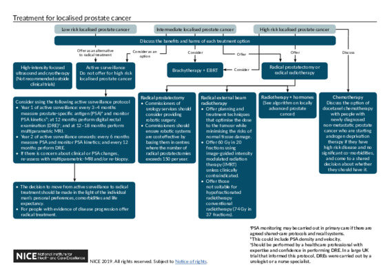 Treatment for localised prostate cancer