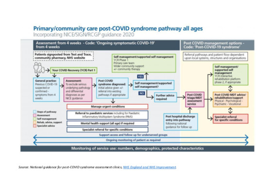 Clinical pathway for Long COVID