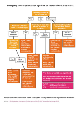 Emergency contraception: FSRH algorithm on the use of Cu-IUD vs oral EC