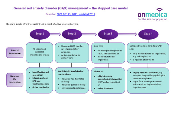 Generalised anxiety disorder (GAD) management – the stepped care model