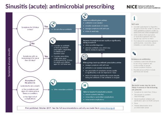 Sinusitis (acute): antimicrobial prescribing