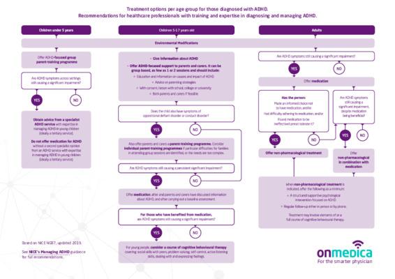 ADHD: management pathway