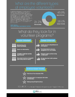 What are the different types of employee volunteers?