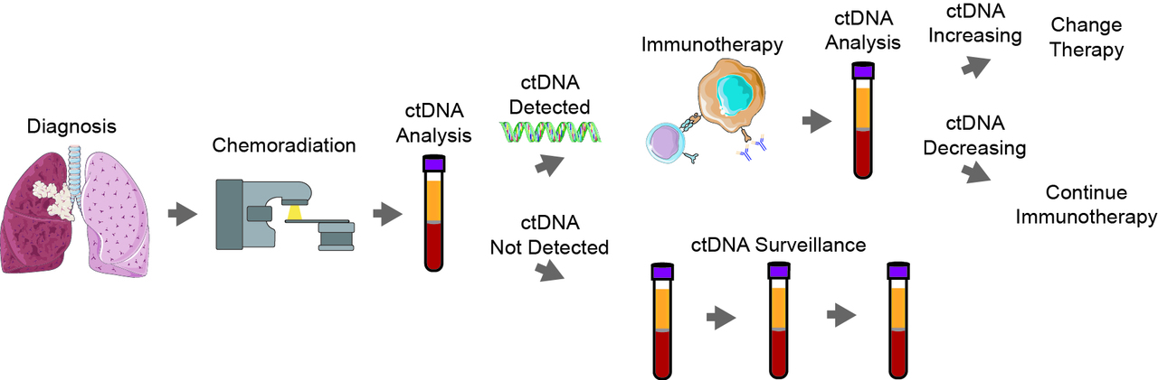 Glass half full: Improving outcomes in patients with circulating tumor DNA molecular residual disease