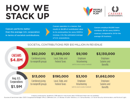 Quick and Easy Monetizing and Benchmarking of Social Impact from Caesars Entertainment