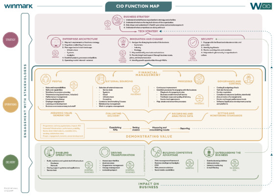 CIO Function Map