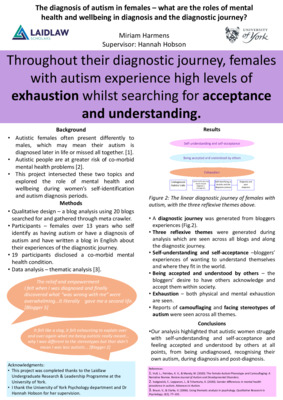 The diagnosis of autism in females research poster