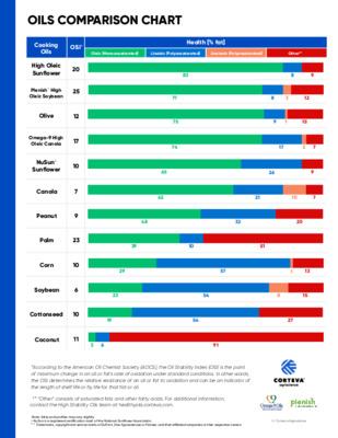 Oils Comparison Chart