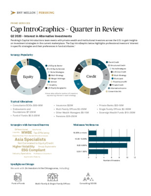 BNY Mellon | Pershing whitepaper: Cap IntroGraphics - Quarter in Review Q2 2020