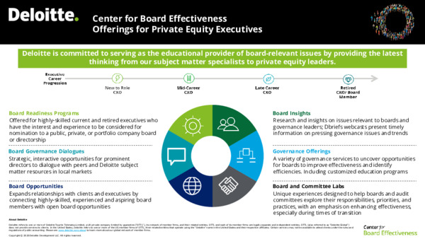 Board Readiness for Private Equity