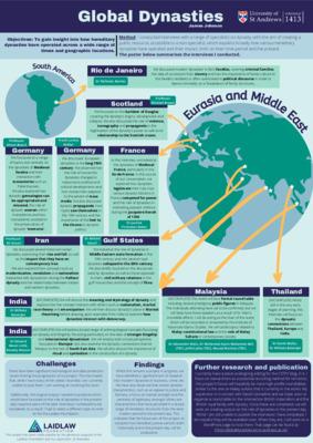 Global Dynasties Poster