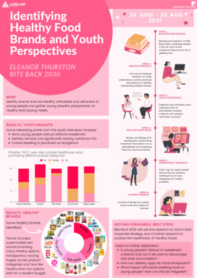 Poster: Research Period with Bite Back 2030
