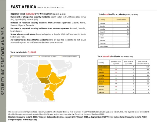East Africa Q1 2017-Q1 2018 | Security Incident Data Analysis