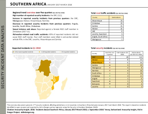 Southern Q1 2017-Q1 2018   Africa Security Incident Data Analysis