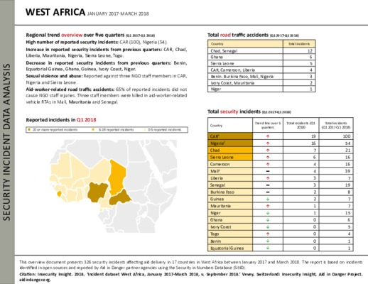 West Africa Q1 2017-Q1 2018 | Security Incident Data Analysis