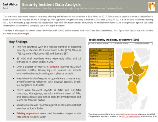East Africa 2017 | Security Incident Data Analysis