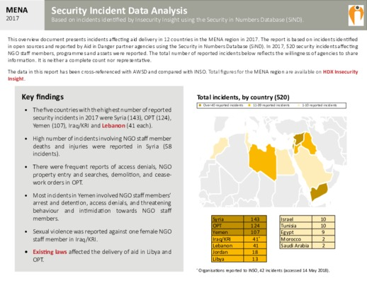 MENA 2017 | Security Incident Data Analysis