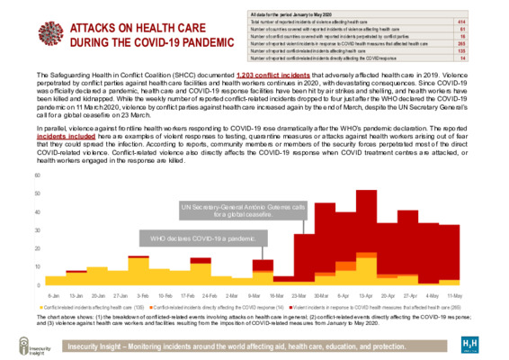 The new normal: attacks on health care during the COVID-19 pandemic.