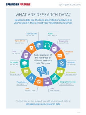 Infographic: What are research data?